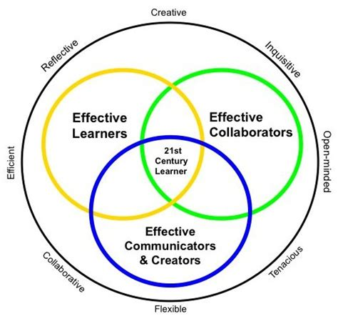 Design Management in the 21st century Essay Example