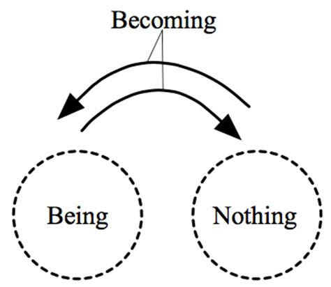 Being and Nothingness: A Phenomenological Essay on